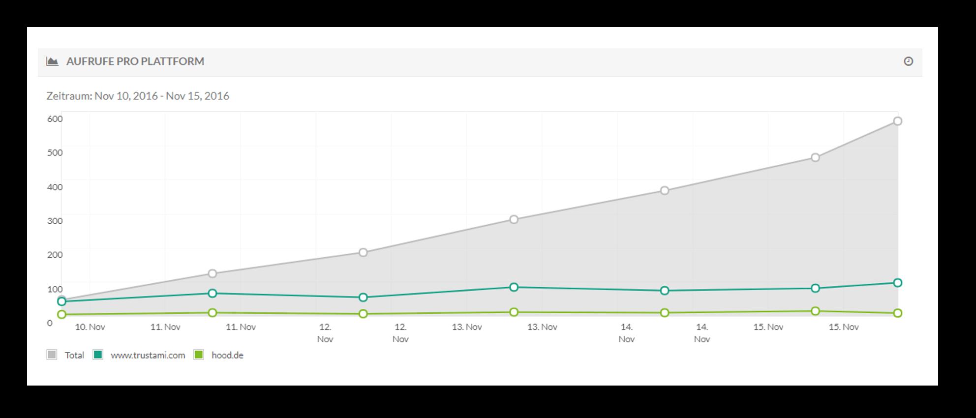 Trustami Graph 2