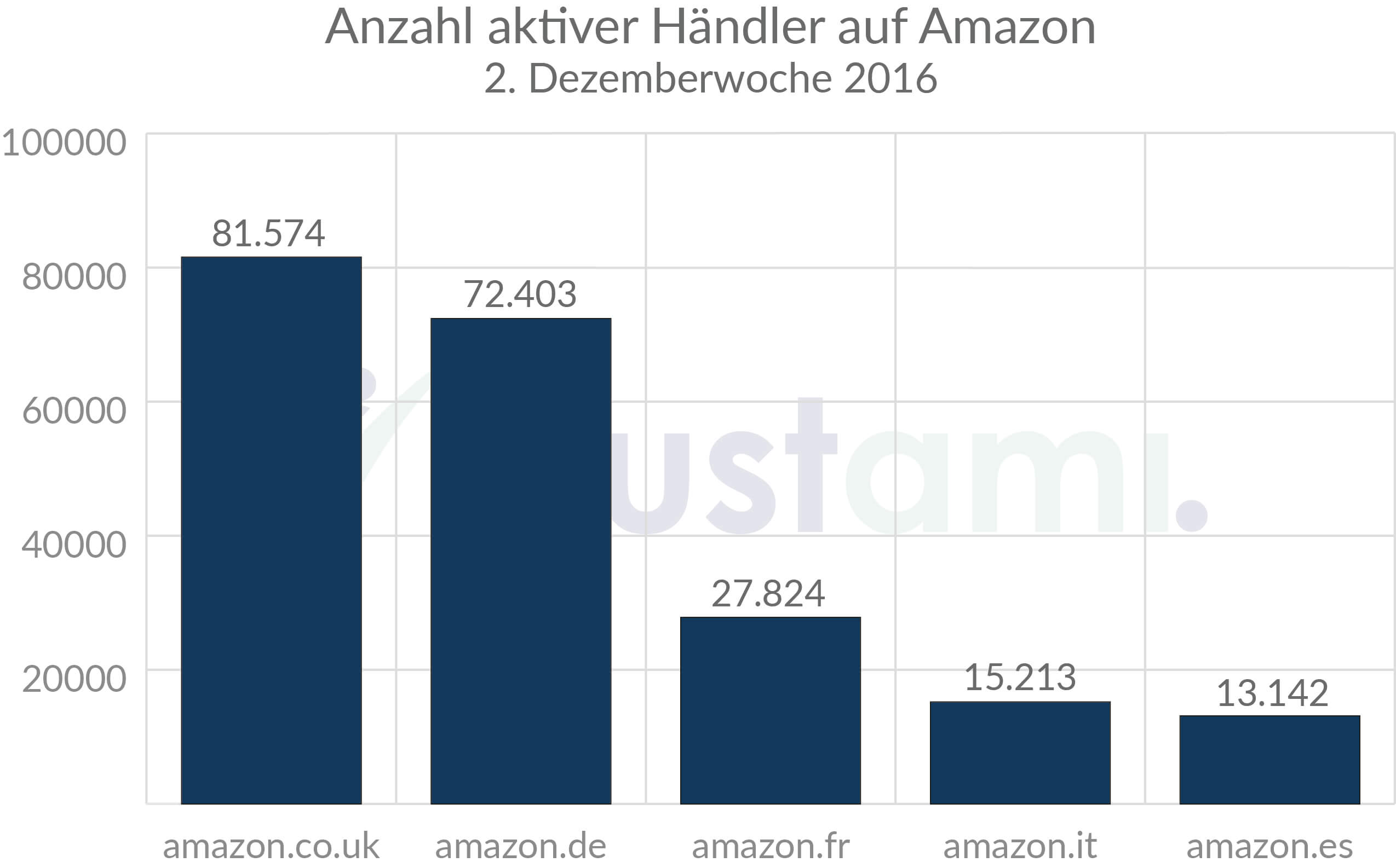 aktive-haendler-amazon