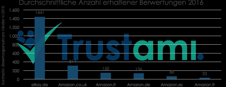 Infografik durchschnittliche Anzahl erhaltener Bewertungen 2016