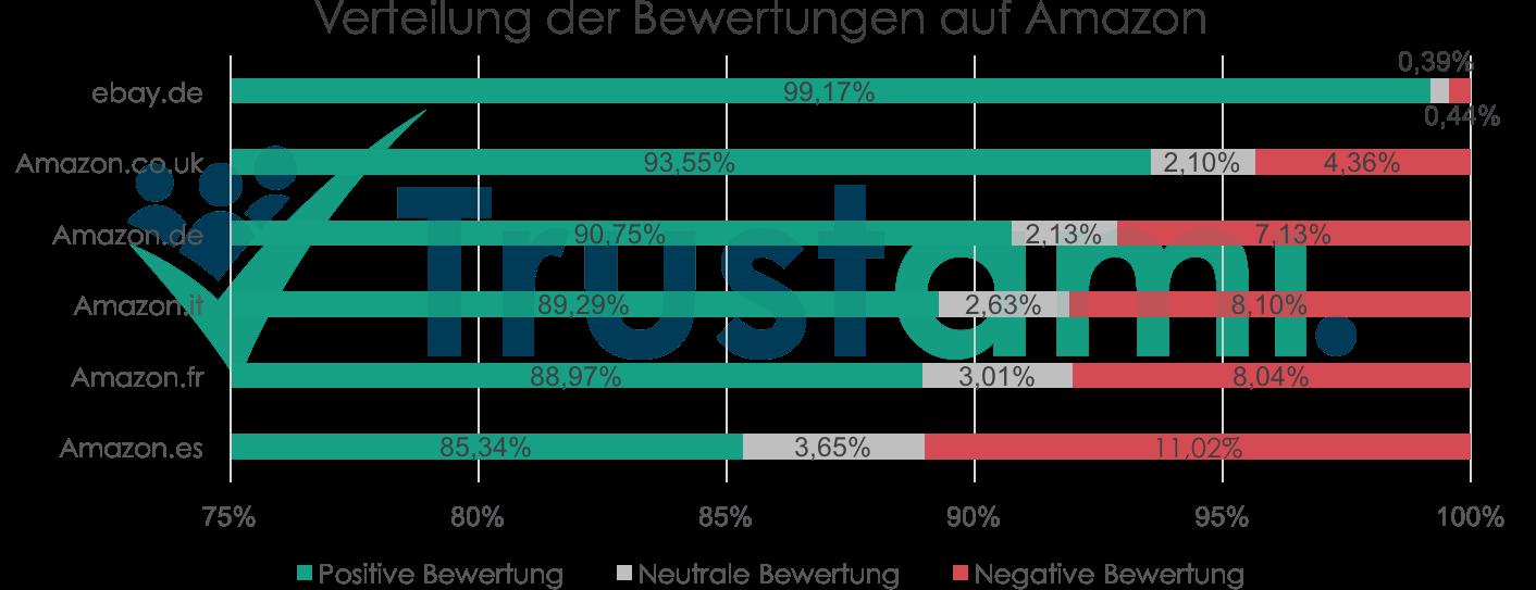 Infografik Verteilung der Bewertungen auf Amazon