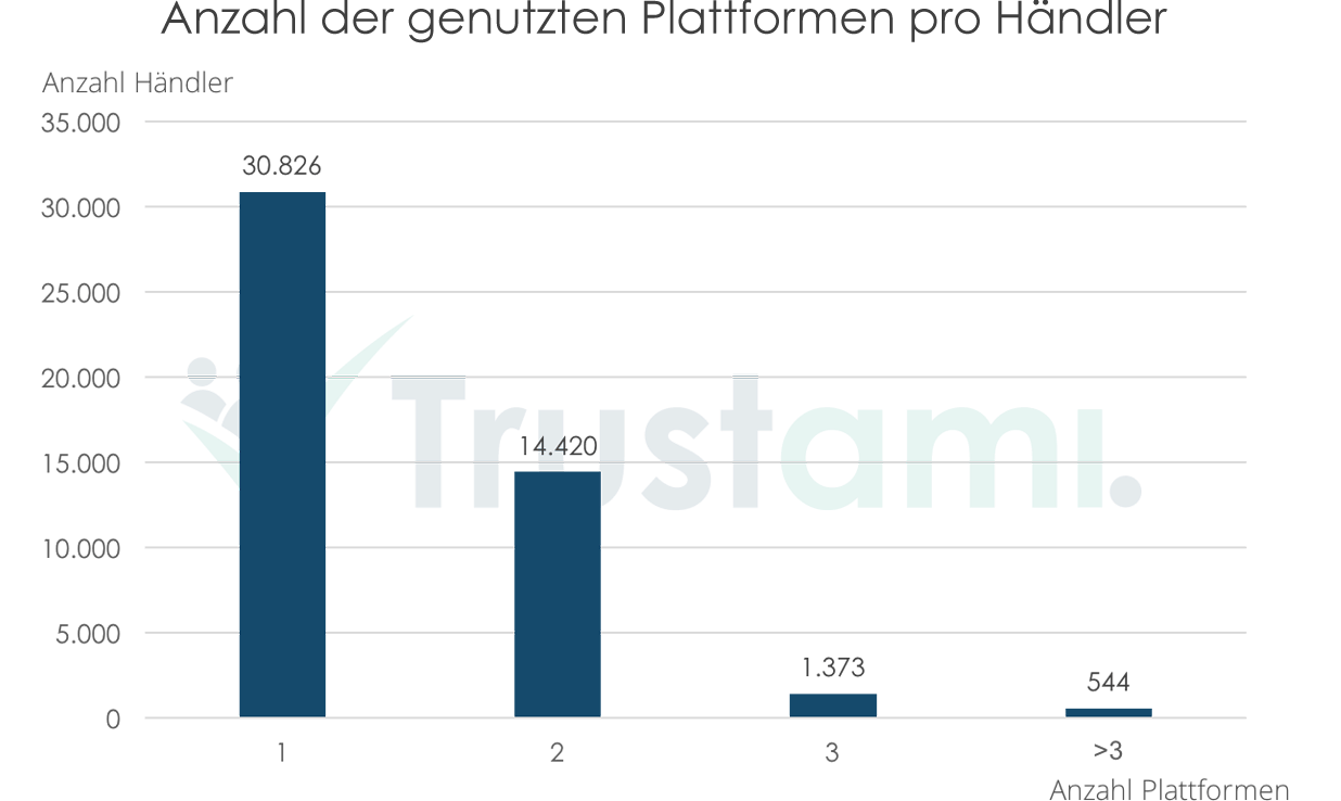 Infografik Anzahl der genutzten Plattformen pro Händler in Deutschland