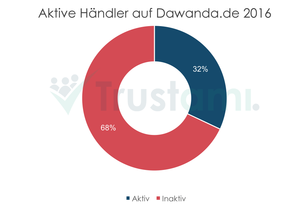 Infografik aktive Händler auf DaWanda.de 2016