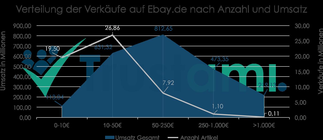 Infografik Verteilung der Verkäufe auf Ebay.de nach Anzahl und Umsatz