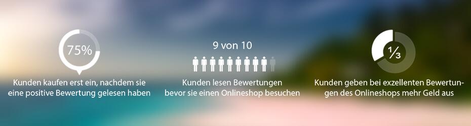 Infografik Relevanz von Kundenbewertungen