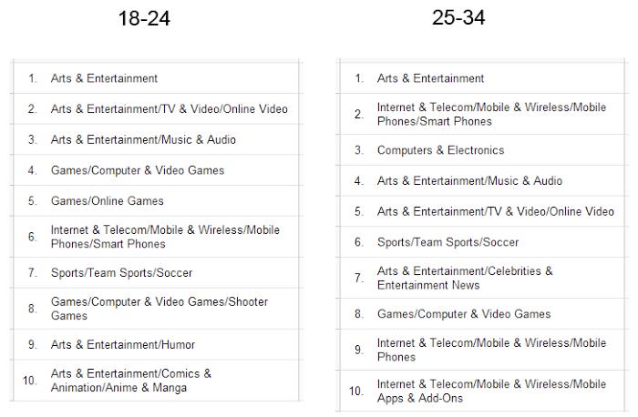 Google Analytics Besucher nach Kategorien und Interessen