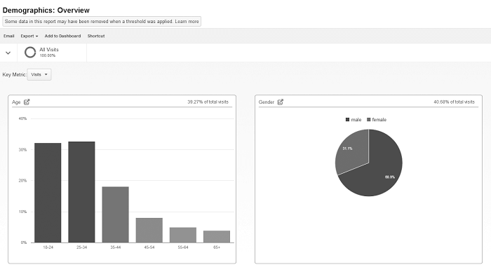 Google Analytics demographische Merkmale