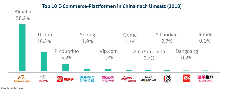 E-Commerce Plattformen in China