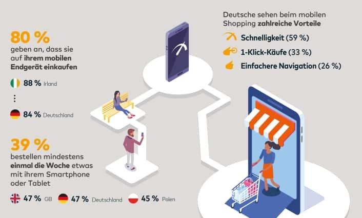 Mobile Shopping 84% der Deutschen kauft mit mobilen Endgeräten ein