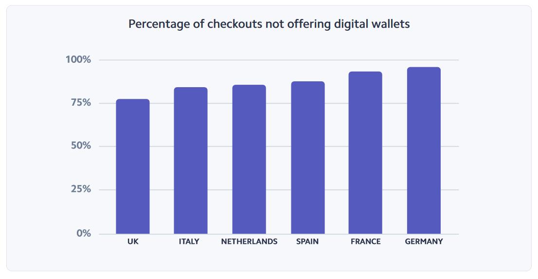 Mobile Wallets machen Zahlungsabläufe schnell und einfach