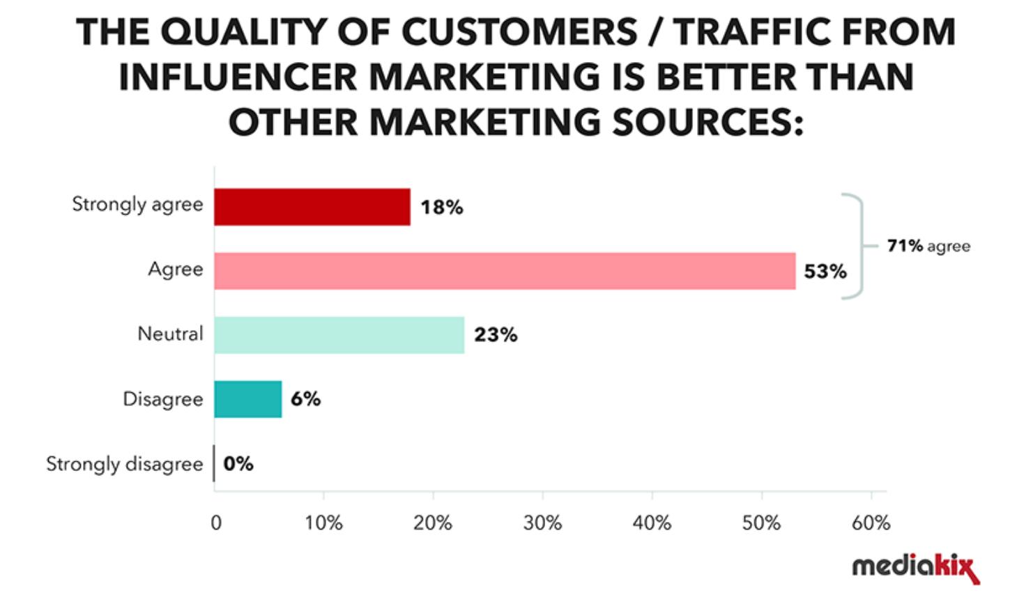 Influencer Marketing funktioniert